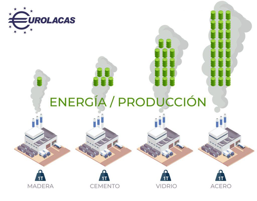 Blog madera energia Eurolacas